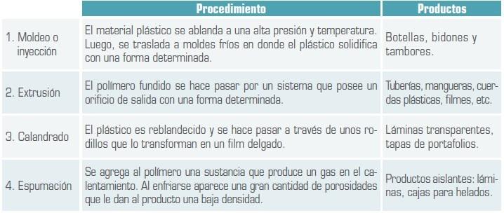 Métodos utilizados para fabricar los plásticos