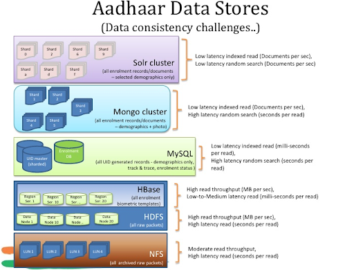 Big Data at Aadhaar Data Stores
