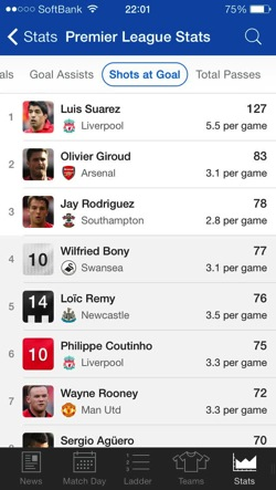 EPL Live 2013 14 premier league shoot assist ranking1