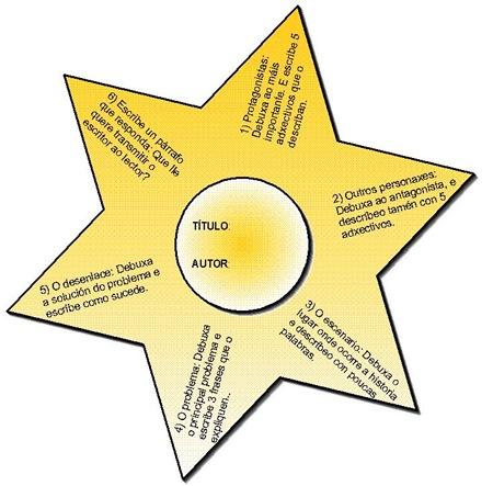 Estrela das historias b