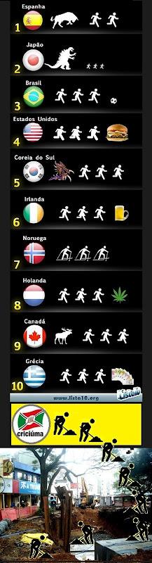 Lista10-Países1 e Criciuma