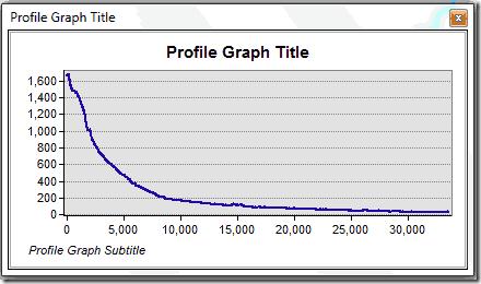 perfil del cauce principal