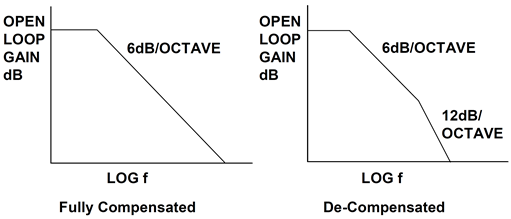 Frequency response of voltage feedback op amps