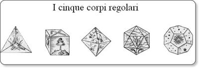 poliedri regolari