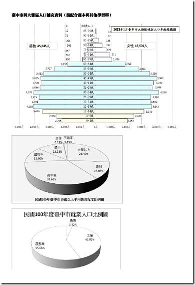 臺中市與大雅區人口補充資料B4