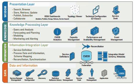 Melhores Sistemas para Gestão de Chamados/Help Desk e Governança de TI (ITIL), e 50+ dúvidas respondidas sobre a certificação ITIL 2