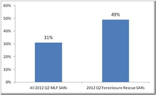 Chart 5-MLF-Q2