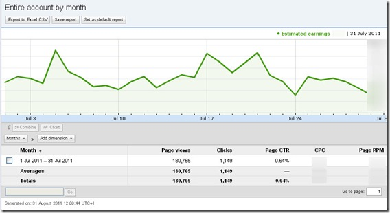 july 2011 page views