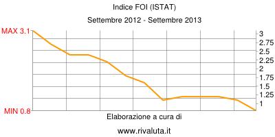 indice inflazione foi italia