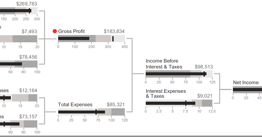 Stephen Few S Financial Statement Bullet Graph Every Cfo
