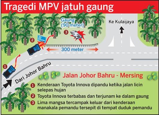 MPV jatuh gaung