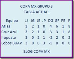 GRUPO 3 COPA MX