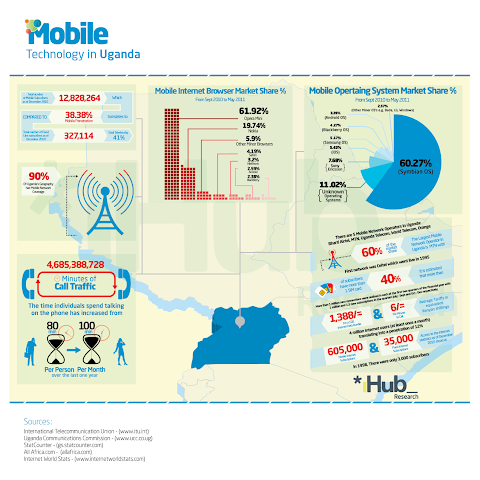 Uganda also has a high mobile phone use and good 3G network coverage