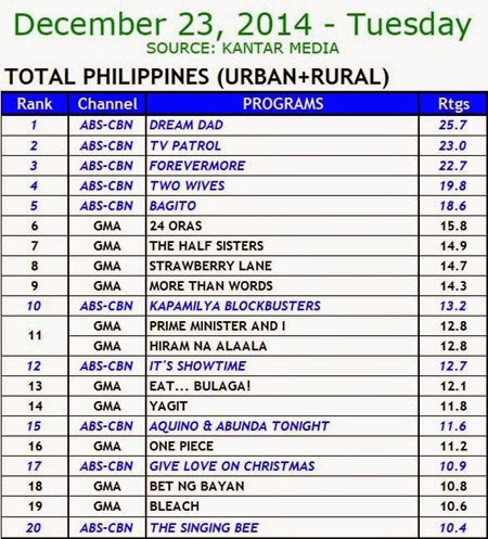 Kantar Media National TV Ratings - Dec. 23, 2014 (Tuesday)