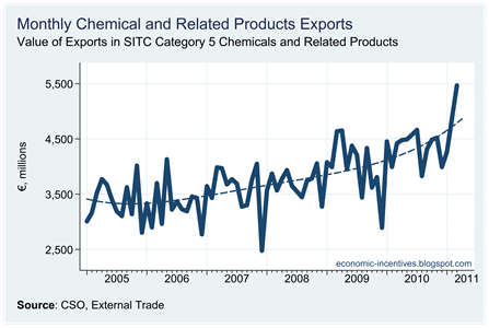 Chemical Exports to March 2011
