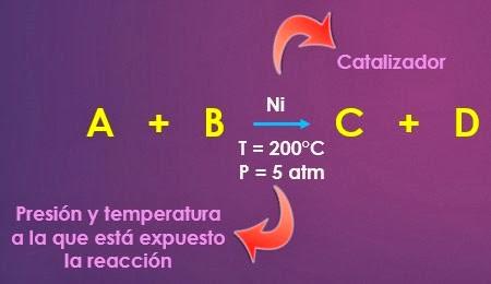 Simbolo de catalizador, presion y temperatura en una reaccion quimica