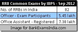 ibps-rrb-exam-2012,ibps rrb exam results,how many appeared for ibps rrb exam 2012