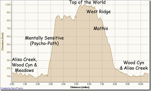 My Activities Mentally Sen loop1-8-2012, Elevation - Distance