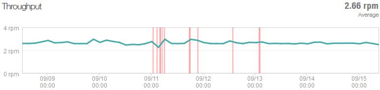 Ping throughput rate at 2.66RPM