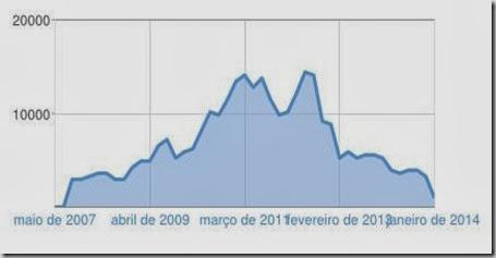 Estatística blog