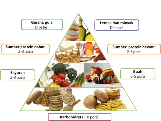 Makanan dan minuman contoh sumber energi kimia