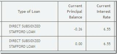 loan done