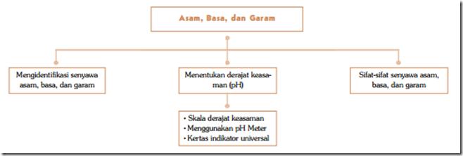 Peta Konsep Asam Basa dan Garam