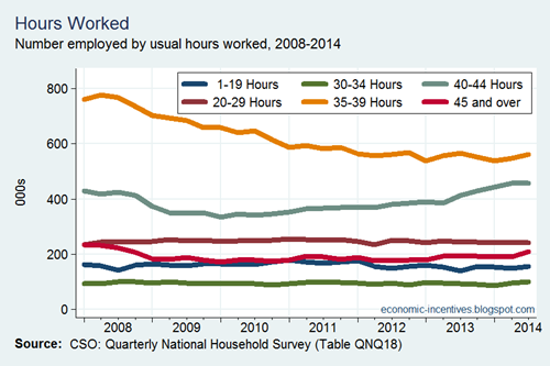 Employment by Hours Worked