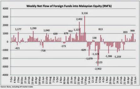 malaysia_moneyflow