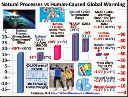 naturalvshumanwarming