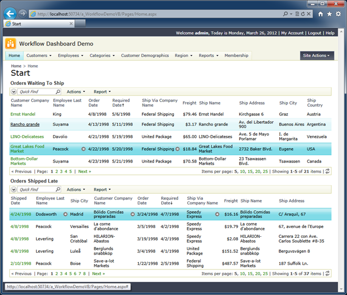 'Summary Task Views' in the Northwind sample reflect the workflow of the shipping deparment