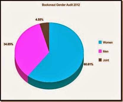 genderaudit2012
