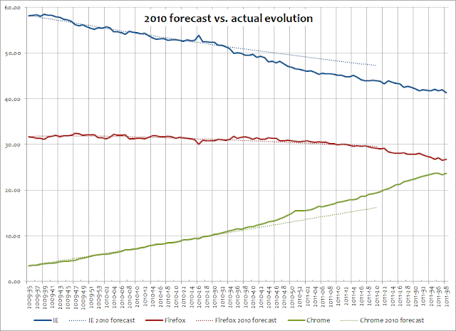 Browser market share 2010 forecast vs. actual evolution