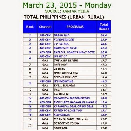 Kantar Media National TV Ratings - March 23, 2015 (Monday)