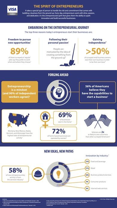 Visa Business_September Infographic_090513