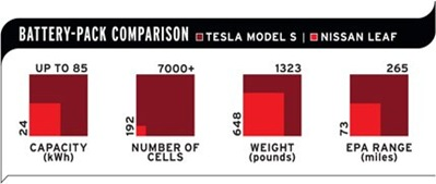 2013-tesla-model-s-battery-pack-comparison-inline-photo-493548-s-original