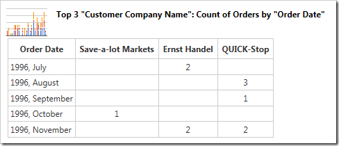 The data shows the orders broken down into columns by customer over time.