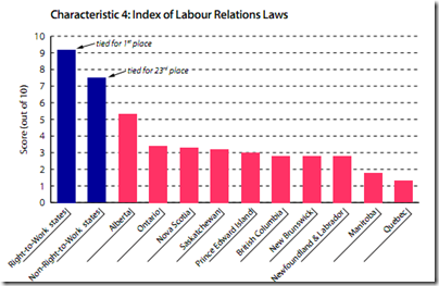 Index of Labour Relations Law
