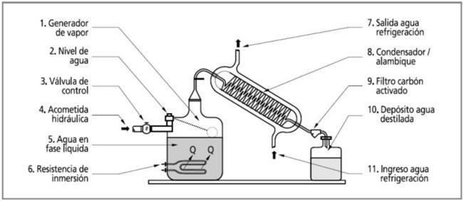 destilador de agua