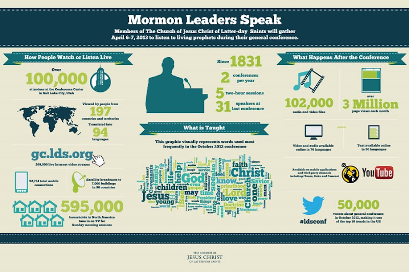LDS-Mormon-general-conference-info-graphic-apr-2013