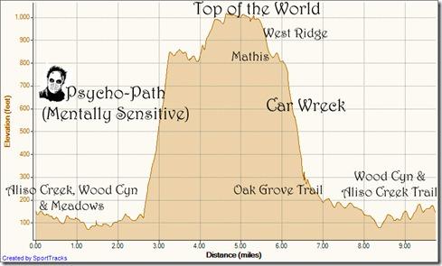 My Activities PSYCHO path loop 11-17-2011, Elevation - Distance