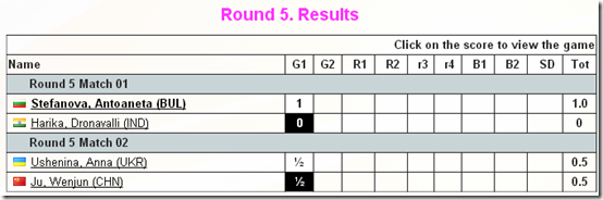 Round 5, Game 1, Women's World Chess Championship 2012, Khanty-Mansiysk, Russia