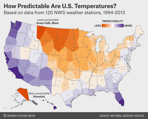 How Predictable Are US Temperatures?