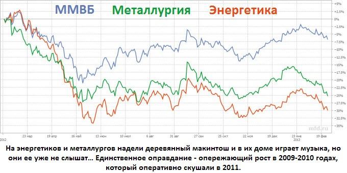 ММВБ vs энергетики vs металлурги