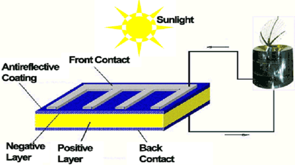 HOW SOLAR CELLS ARE MADE