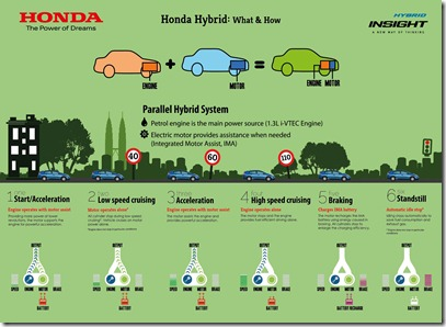 Infographics 1 - Honda Hybrid - What & How