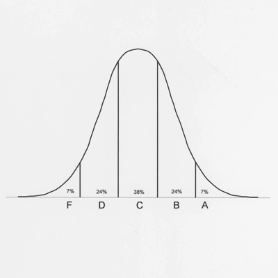 Normal grade distribution