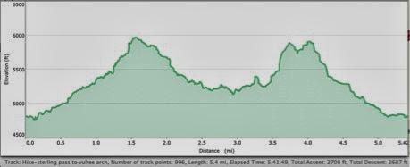 Hike-SterlingPasstoVulteeArchStats-2013-10-19-19-08.jpg