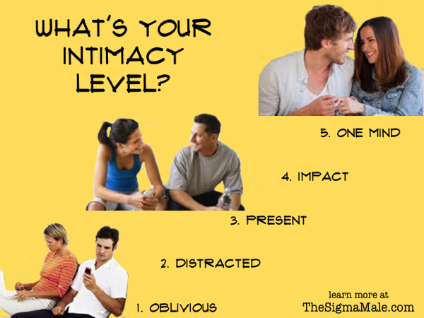 Intimacy level