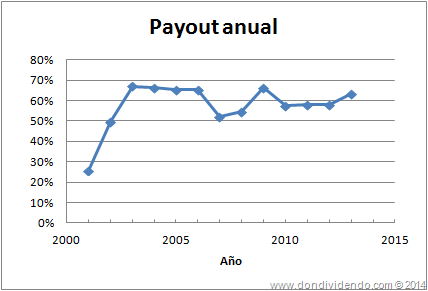 Payout Inditex DonDividendo 2013